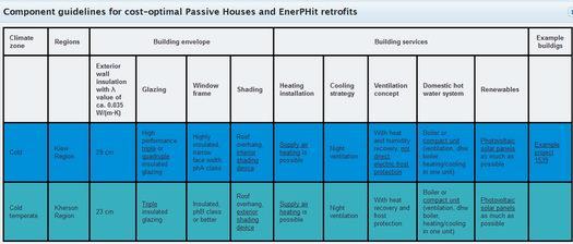passive-house-components-Ukraine-en