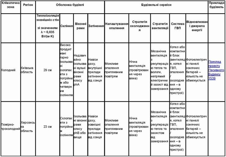passive-house-components-Ukraine